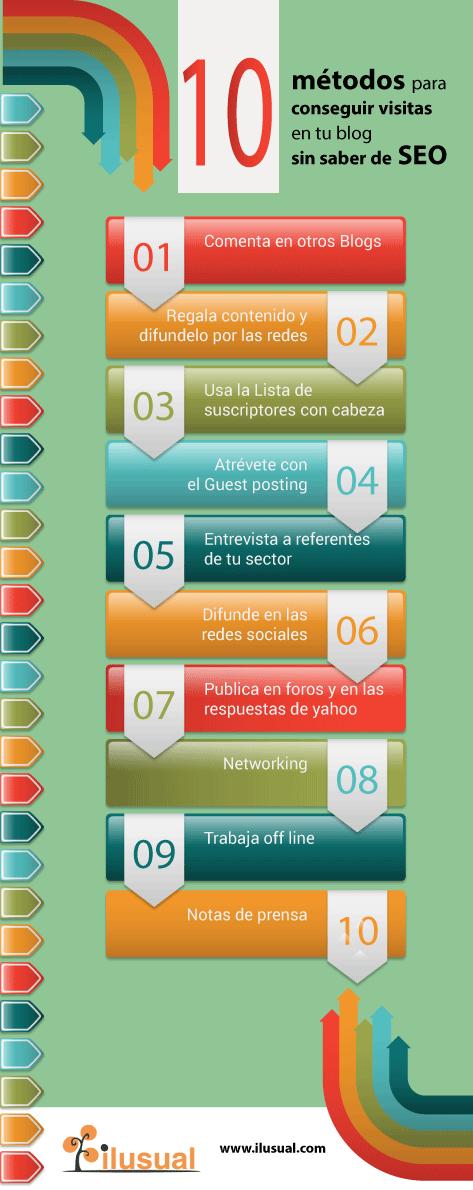 infografia sobre los métodos para conseguir tráfico web sin saber SEO