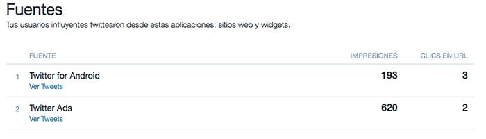 Fuentes Twitter metrics