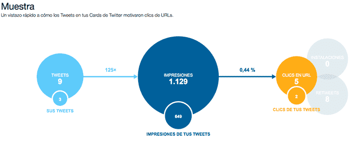 twitter analytics, cards muestras