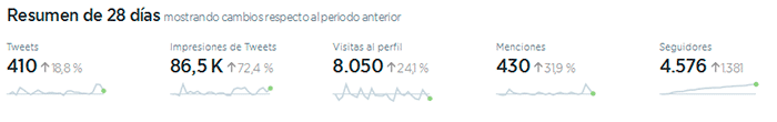 resumen twitter analytics