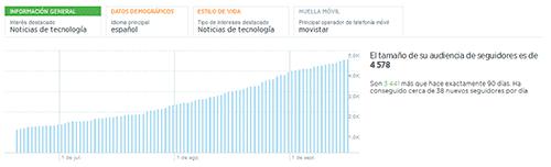 seguidores en twitter analytics